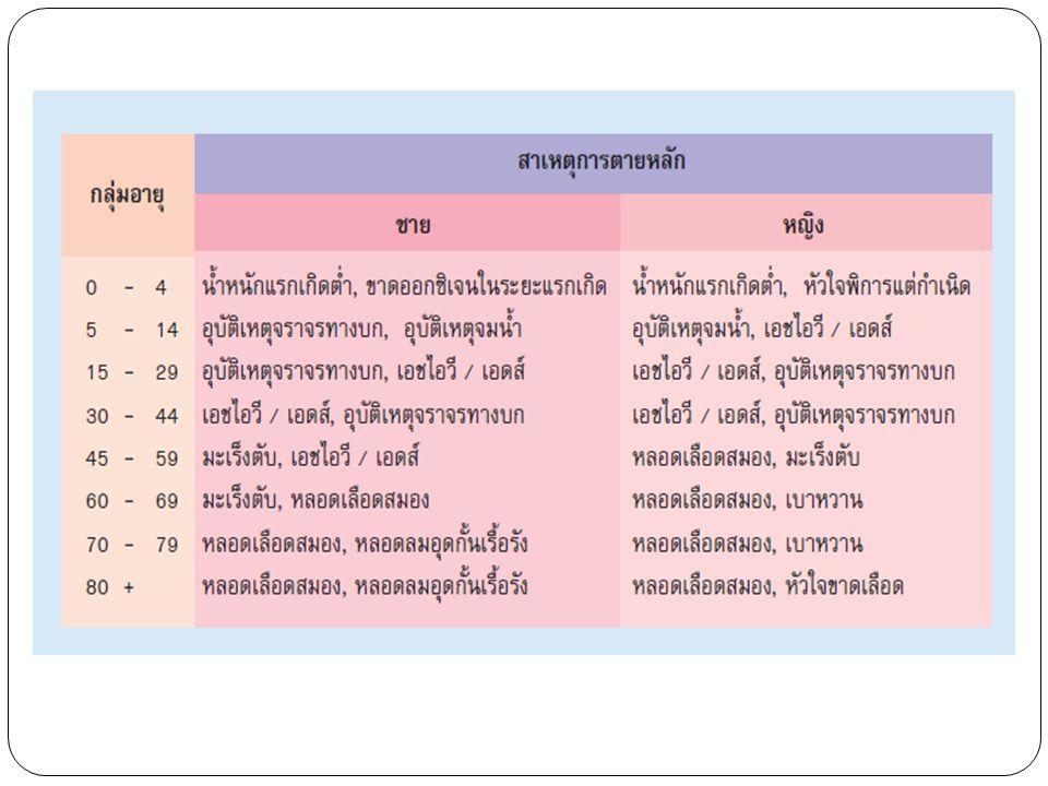 ปัญหาสาธารณสุขของประเทศไทย ในปัจจุบัน 1.สถานการณ์ด้านสุขภาพ 2.