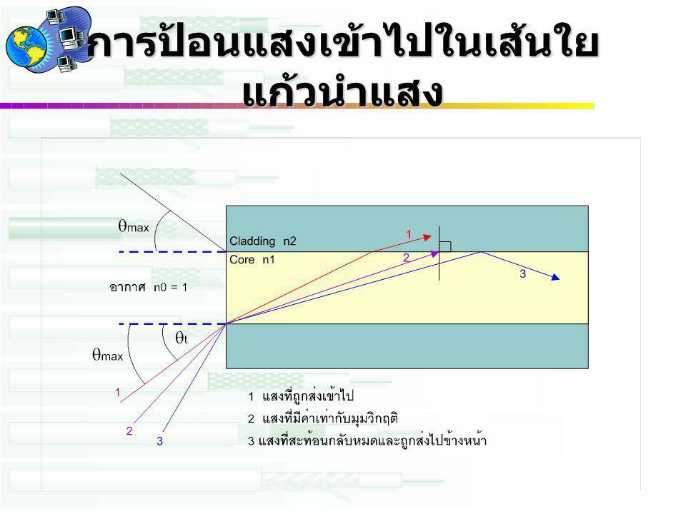 ชนิดของเส้นใยแก้วนำแสง (1) แบ่งตามชนิดของสาร Dielectric ที่ใช้ –Silica glass optic fiber -> SiO 2 Dopant -> Ge, B, F นิยมใช้ในในข่ายการสื่อสารโทรคมนาคม เนื่องจากการ ลดทอนต่ำ คุณสมบัติในการส่งคงที่ไม่เปลี่ยนแปลง –Multi component glass optic fiber -> Soda Calcium, แก้ว, แก้วผสม Boron และ Silica ผสม –Plastic optic fiber -> Silicon Resin, Acryl Resin นิยมใช้ในการเดินสายเพื่อสื่อสารในระยะสั้นๆ ใช้งานง่าย ต่อเชื่อมง่าย หักยาก