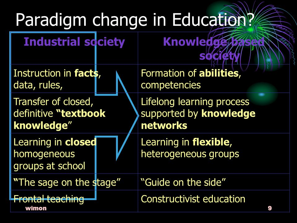 wimon9 Industrial societyKnowledge based society Instruction in facts, data, rules, Formation of abilities, competencies Transfer of closed, definitive textbook knowledge Lifelong learning process supported by knowledge networks Learning in closed homogeneous groups at school Learning in flexible, heterogeneous groups The sage on the stage Guide on the side Frontal teachingConstructivist education Paradigm change in Education?