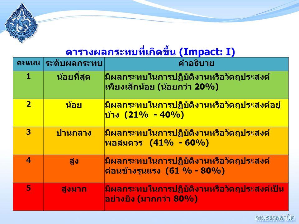 ตารางผลกระทบที่เกิดขึ้น (Impact: I) คะแนน ระดับผลกระทบคำอธิบาย 1 น้อยที่สุดมีผลกระทบในการปฏิบัติงานหรือวัตถุประสงค์ เพียงเล็กน้อย ( น้อยกว่า 20%) 2 น้
