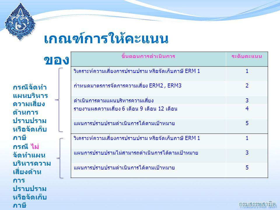  หนังสือสำนักแผนภาษี ที่ กค 0619/457 ลงวันที่ 27 มีนาคม 2556 เรื่อง แผนบริหาร ความเสี่ยงของกรมสรรพสามิต ประจำปี งบประมาณ พ.