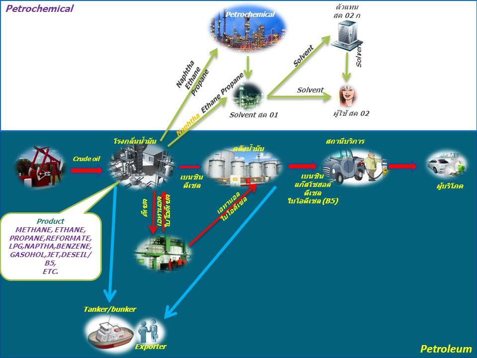 คลัง น้ำมัน สถานี บริการ อุตสาหกรร ม Solvent สค 01 ผู้ใช้ อุตสาหกรรม เคมี ปิโตรเลียม ตัวแ ทน Export/ Tanker/Bunk er เบนซิน Gasohol ดีเซล ดีเซล B5 แนฟ ทา อีเทน โพ รเพน เบนซิน, ดีเซล แนฟทา, Reformate NGL, Condensate Solve nt สค 02 โรงกลั่น Export/Tanker/Bunk er น้ำมันดิบ สค 02 ก ผลิตภัณฑ์ - ก๊าซมีเทน, อีเทน, โพร เพน, LPG - ก๊าซมีเทน, อีเทน, โพร เพน, LPG - แนฟทา, Reformate - แนฟทา, Reformate - เบนซิน, แก๊สโซฮอล์ - เบนซิน, แก๊สโซฮอล์ - JET, ก๊าด, ดีเซล / บี 5 - JET, ก๊าด, ดีเซล / บี 5 - เตา, อื่นๆ - เตา, อื่นๆ ดีเซล ดีเซล B5 ดีเซล เอ ทานอล / ไบโอ ดีเซล โรงงานผลิต เอทานอล / ไบโอดีเซล ภาพรวมอุตสาหกรรมน้ำมันและผลิตภัณฑ์ น้ำมัน ผู้บริโภ ค
