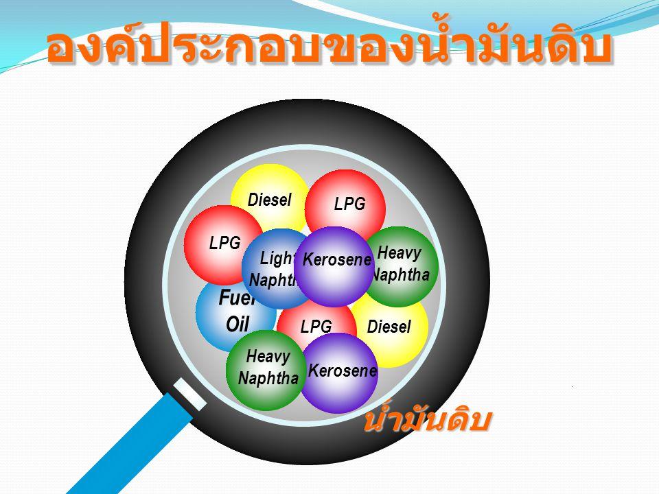 หน่ายกลั่นน้ำมันดิบ น้ำมันดิบ LPG LTREATING UNIT NAPHTHA PRETRATINGE UNIT KEROSENE TREATING UNIT GAS OIL DESULFURIZATION UNIT LN ISOMERIZATION UNIT CATALYTIC REFORMING UNIT REFORMATE ISOMERATE แนฟทา เคโรซีน ดีเซล GAS OIL น้ำมันเตา น้ำมันดีเซล น้ำมันก๊าด น้ำมันเครื่องบิน น้ำมันเบนซิน ไร้สารตะกั่ว ก๊าซหุงต้ม ก๊าซเชื้อเพลิง แนฟทาเบา FUEL GAS TREATING UNIT LIGHT NAPHTHA MEROX UNIT แนฟทาเบา GRU การกลั่นลำดับส่วน (FRACTION ATION) 1กระบวนการกลั่นน้ำมัน การปรับปรุงคุณภาพ (TREATING) 2 การเปลี่ยนแปลง โครงสร้างของน้ำมัน (CONVERSION) 3 การผสมผลิตภัณฑ์ (BLENDING) 4