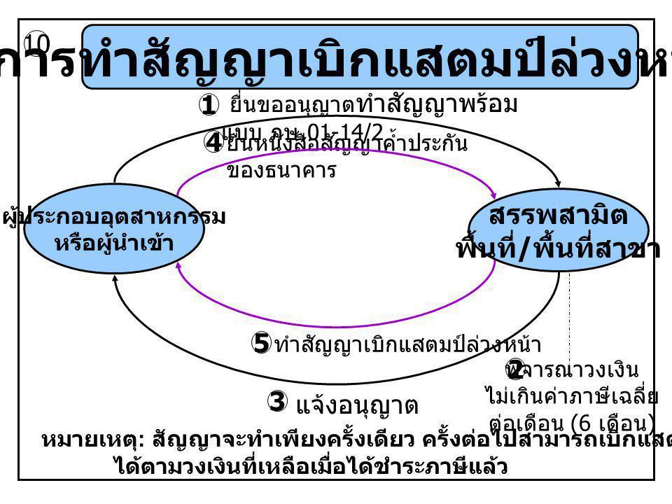การทำสัญญาเบิกแสตมป์ล่วงหน้า ผู้ประกอบอุตสาหกรรม หรือผู้นำเข้า สรรพสามิต พื้นที่ / พื้นที่สาขา ยื่นขออนุญาต ทำสัญญาพร้อม แบบ ภษ.01-14/2 10 1 3 2 พิจาร