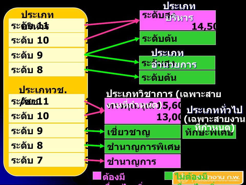 ระดับ 1121,000 ประเภท บริหาร ระดับ 1014,500 ระดับ 910,000 ระดับ 85,600 ระดับ 1115,600 ระดับ 1013,000 ระดับ 99,900 ระดับ 85,600 ระดับ 73,500 ประเภทวช.