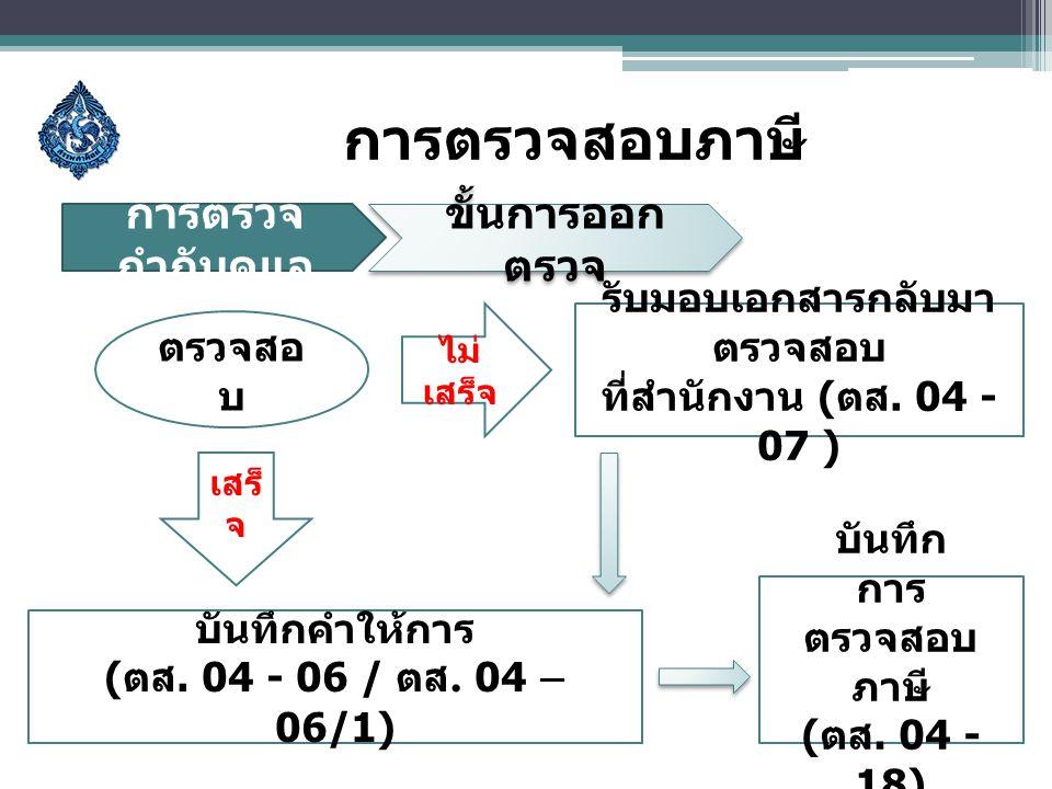การตรวจสอบภาษี ขั้นการออก ตรวจ การตรวจ กำกับดูแล ตรวจสอ บ เสร็ จ ไม่ เสร็จ บันทึกคำให้การ ( ตส. 04 - 06 / ตส. 04 – 06/1) รับมอบเอกสารกลับมา ตรวจสอบ ที