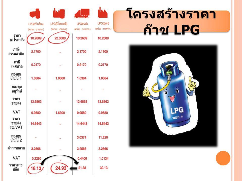 โครงสร้างราคา ก๊าซ LPG