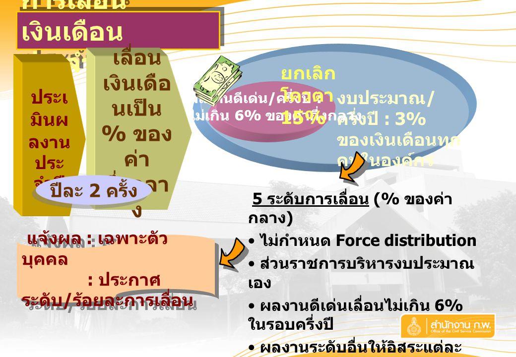 การเลื่อน เงินเดือน ประจำปี งบประมาณ / ครึ่งปี : 3% ของเงินเดือนทุก คนในองค์กร ประเ มินผ ล งาน ประ จำปี 5 ระดับการเลื่อน (% ของค่า กลาง ) ไม่กำหนด Force distribution ส่วนราชการบริหารงบประมาณ เอง ผลงานดีเด่นเลื่อนไม่เกิน 6% ในรอบครึ่งปี ผลงานระดับอื่นให้อิสระแต่ละ ส่วนราชการกำหนดเอง ไม่เกินเงินเดือนสูงสุดของช่วง เงินเดือนแต่ละสายงาน เงินเดือนตันให้ได้รับเงินตอบ แทนพิเศษ แจ้งผล : เฉพาะตัว บุคคล : ประกาศ ระดับ / ร้อยละการเลื่อน แจ้งผล : เฉพาะตัว บุคคล : ประกาศ ระดับ / ร้อยละการเลื่อน เลื่อน เงินเดือ นเป็น % ของ ค่า กึ่งกลา ง ผลงานดีเด่น / ครึ่งปี : ไม่เกิน 6% ของค่ากึ่งกลาง ปีละ 2 ครั้ง ยกเลิก โควตา 15%