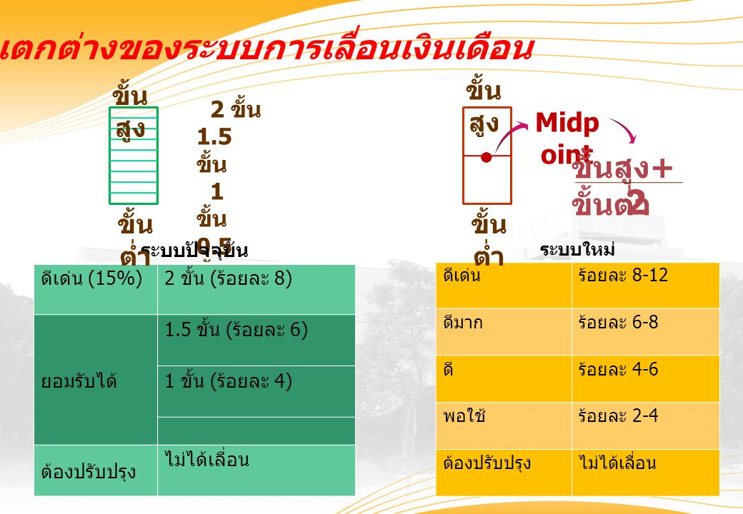 ความแตกต่างของระบบการเลื่อนเงินเดือน 2 ขั้น 1.5 ขั้น 1 ขั้น 0.5 ขั้น ไม่ เลื่อน Midp oint ระบบปัจจุบัน ดีเด่น (15%)2 ขั้น ( ร้อยละ 8) ยอมรับได้ 1.5 ขั้น ( ร้อยละ 6) 1 ขั้น ( ร้อยละ 4) ต้องปรับปรุง ไม่ได้เลื่อน ระบบใหม่ ดีเด่นร้อยละ 8-12 ดีมากร้อยละ 6-8 ดีร้อยละ 4-6 พอใช้ร้อยละ 2-4 ต้องปรับปรุงไม่ได้เลื่อน ขั้น สูง ขั้น ต่ำ ขั้น สูง ขั้น ต่ำ  ขั้นสูง + ขั้นต่ำ 2