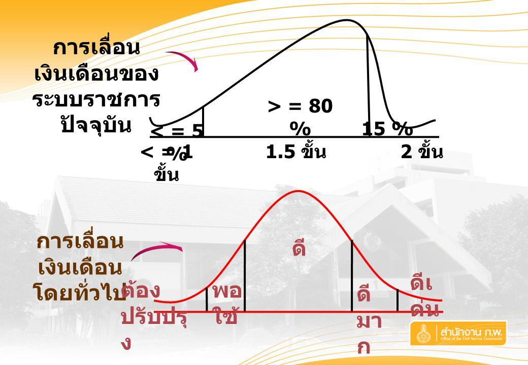 การเลื่อน เงินเดือนของ ระบบราชการ ปัจจุบัน การเลื่อน เงินเดือน โดยทั่วไป < = 1 ขั้น 1.5 ขั้น 2 ขั้น > = 80 % < = 5 % 15 % ดีเ ด่น ดี มา ก ดี พอ ใช้ ต้อง ปรับปรุ ง
