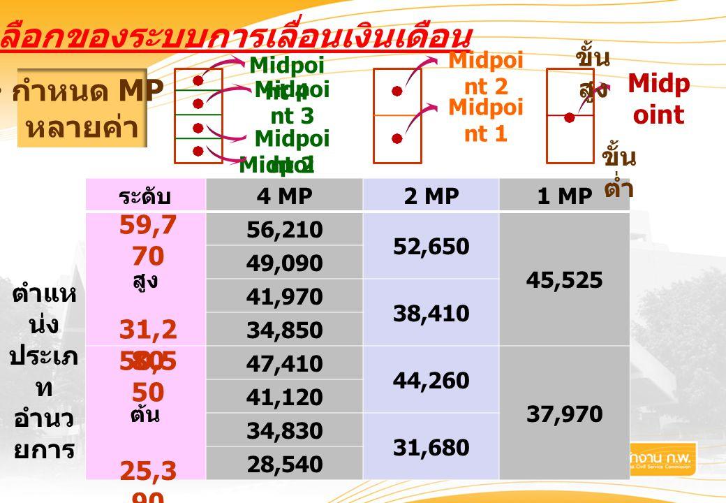 ทางเลือกของระบบการเลื่อนเงินเดือน Midpoi nt 1 ระดับ 4 MP2 MP1 MP สูง 56,210 52,650 45,525 49,090 41,970 38,410 34,850 ต้น 47,410 44,260 37,970 41,120 34,830 31,680 28,540 ตำแห น่ง ประเภ ท อำนว ยการ Midp oint ขั้น ต่ำ ขั้น สูง  Midpoi nt 2 Midpoi nt 1   Midpoi nt 4 Midpoi nt 2 Midpoi nt 3     กำหนด MP หลายค่า 59,7 70 25,3 90 50,5 50 31,2 80