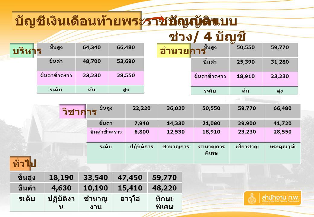 บัญชีเงินเดือนท้ายพระราชบัญญัติฯ ขั้นสูง 22,22036,02050,55059,77066,480 ขั้นต่ำ 7,94014,33021,08029,90041,720 ขั้นต่ำชั่วคราว 6,80012,53018,91023,23028,550 ระดับปฏิบัติการชำนาญการชำนาญการ พิเศษ เชี่ยวชาญทรงคุณวุฒิ ขั้นสูง 18,19033,54047,45059,770 ขั้นต่ำ 4,63010,19015,41048,220 ระดับปฏิบัติงา น ชำนาญ งาน อาวุโสทักษะ พิเศษ ขั้นสูง 64,34066,480 ขั้นต่ำ 48,70053,690 ขั้นต่ำชั่วคราว 23,23028,550 ระดับต้นสูง ทั่วไป วิชาการ ขั้นสูง 50,55059,770 ขั้นต่ำ 25,39031,280 ขั้นต่ำชั่วคราว 18,91023,230 ระดับต้นสูง บริหารอำนวยการ กำหนดแบบ ช่วง / 4 บัญชี