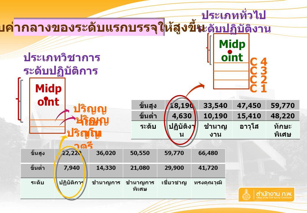 ปริญญ าโท ปริญญ าเอก ปริญญ าตรี  Midp oint C 2 C 3 C 1  Midp oint C 4 ประเภทวิชาการ ระดับปฏิบัติการ ประเภททั่วไป ระดับปฏิบัติงาน ปรับค่ากลางของระดับแรกบรรจุให้สูงขึ้น ขั้นสูง 22,22036,02050,55059,77066,480 ขั้นต่ำ 7,94014,33021,08029,90041,720 ระดับปฏิบัติการชำนาญการชำนาญการ พิเศษ เชี่ยวชาญทรงคุณวุฒิ ขั้นสูง 18,19033,54047,45059,770 ขั้นต่ำ 4,63010,19015,41048,220 ระดับปฏิบัติงา น ชำนาญ งาน อาวุโสทักษะ พิเศษ