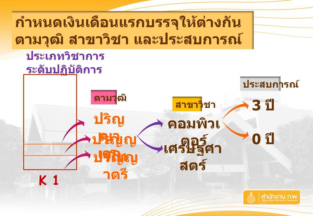 ประเภทวิชาการ ระดับปฏิบัติการ กำหนดเงินเดือนแรกบรรจุให้ต่างกัน ตามวุฒิ สาขาวิชา และประสบการณ์ ปริญญ าโท ปริญ ญา เอก ปริญญ าตรี ตามวุฒิ เศรษฐศา สตร์ คอมพิวเ ตอร์ สาขาวิชา 3 ปี 0 ปี ประสบการณ์ K 1