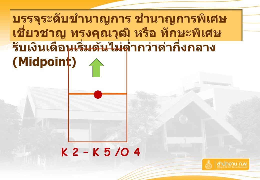 บรรจุระดับชำนาญการ ชำนาญการพิเศษ เชี่ยวชาญ ทรงคุณวุฒิ หรือ ทักษะพิเศษ รับเงินเดือนเริ่มต้นไม่ต่ำกว่าค่ากึ่งกลาง (Midpoint)  K 2 – K 5 /O 4