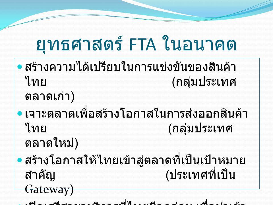 ยุทธศาสตร์ FTA ในอนาคต สร้างความได้เปรียบในการแข่งขันของสินค้า ไทย ( กลุ่มประเทศ ตลาดเก่า ) เจาะตลาดเพื่อสร้างโอกาสในการส่งออกสินค้า ไทย ( กลุ่มประเทศ ตลาดใหม่ ) สร้างโอกาสให้ไทยเข้าสู่ตลาดที่เป็นเป้าหมาย สำคัญ ( ประเทศที่เป็น Gateway) เปิดเสรีสาขาบริการที่ไทยมีจุดอ่อน เพื่อนำเข้า องค์ความรู้