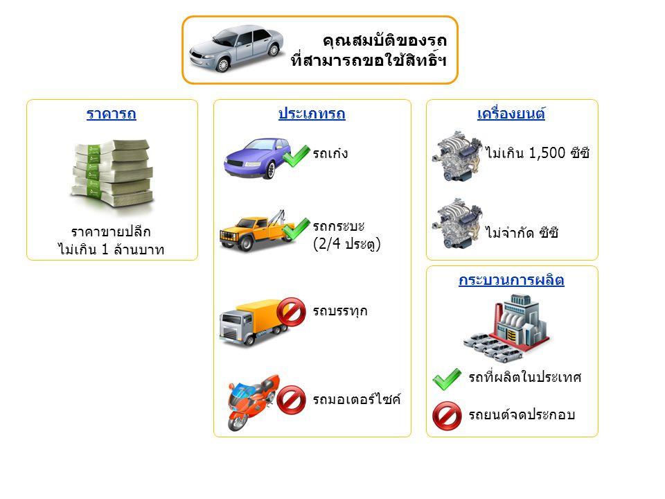 ประเภทรถ รถเก๋ง รถกระบะ (2/4 ประตู) รถบรรทุก รถมอเตอร์ไซค์ เครื่องยนต์ ไม่จำกัด ซีซี ไม่เกิน 1,500 ซีซี กระบวนการผลิต รถที่ผลิตในประเทศ รถยนต์จดประกอบ คุณสมบัติของรถ ที่สามารถขอใช้สิทธิ์ฯ ราคารถ ราคาขายปลีก ไม่เกิน 1 ล้านบาท