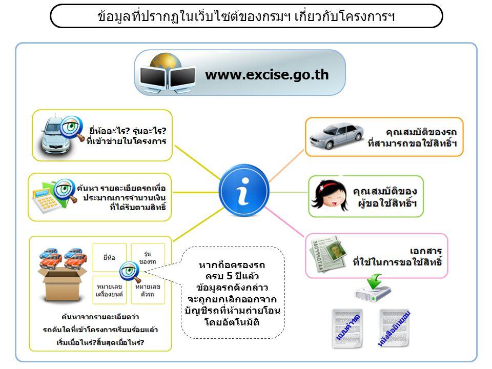 ข้อมูลที่ปรากฏในเว็บไซต์ของกรมฯ เกี่ยวกับโครงการฯ www.excise.go.th หากถือครองรถ ครบ 5 ปีแล้ว ข้อมูลรถดังกล่าว จะถูกยกเลิกออกจาก บัญชีรถที่ห้ามถ่ายโอน โดยอัตโนมัติ