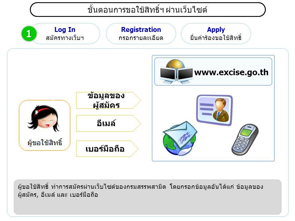 ขั้นตอนการขอใช้สิทธิ์ฯ ผ่านเว็บไซต์ Log In สมัครทางเว็บฯ Registration กรอกรายละเอียด Apply ยื่นคำร้องขอใช้สิทธิ์ ผู้ขอใช้สิทธิ์ ทำการสมัครผ่านเว็บไซต์ของกรมสรรพสามิต โดยกรอกข้อมูลอันได้แก่ ข้อมูลของ ผู้สมัคร, อีเมล์ และ เบอร์มือถือ www.excise.go.th ข้อมูลของ ผู้สมัคร อีเมล์ เบอร์มือถือ 1