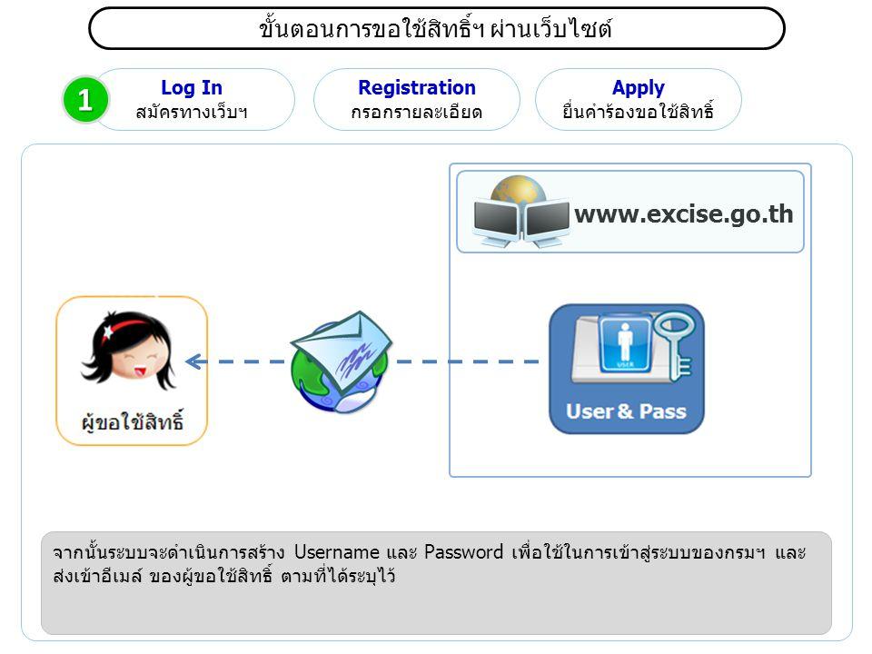 ขั้นตอนการขอใช้สิทธิ์ฯ ผ่านเว็บไซต์ Log In สมัครทางเว็บฯ Registration กรอกรายละเอียด Apply ยื่นคำร้องขอใช้สิทธิ์ จากนั้นระบบจะดำเนินการสร้าง Username และ Password เพื่อใช้ในการเข้าสู่ระบบของกรมฯ และ ส่งเข้าอีเมล์ ของผู้ขอใช้สิทธิ์ ตามที่ได้ระบุไว้ www.excise.go.th 1