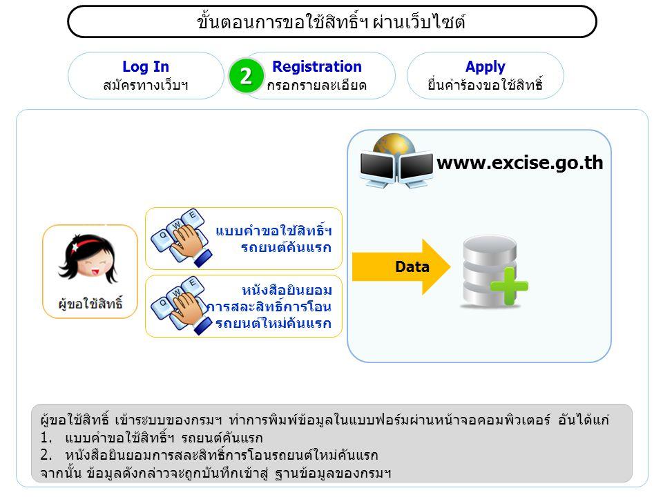 ขั้นตอนการขอใช้สิทธิ์ฯ ผ่านเว็บไซต์ Log In สมัครทางเว็บฯ Registration กรอกรายละเอียด Apply ยื่นคำร้องขอใช้สิทธิ์ ผู้ขอใช้สิทธิ์ เข้าระบบของกรมฯ ทำการพิมพ์ข้อมูลในแบบฟอร์มผ่านหน้าจอคอมพิวเตอร์ อันได้แก่ 1.แบบคำขอใช้สิทธิ์ฯ รถยนต์คันแรก 2.หนังสือยินยอมการสละสิทธิ์การโอนรถยนต์ใหม่คันแรก จากนั้น ข้อมูลดังกล่าวจะถูกบันทึกเข้าสู่ ฐานข้อมูลของกรมฯ www.excise.go.th 2 Data แบบคำขอใช้สิทธิ์ฯ รถยนต์คันแรก หนังสือยินยอม การสละสิทธิ์การโอน รถยนต์ใหม่คันแรก