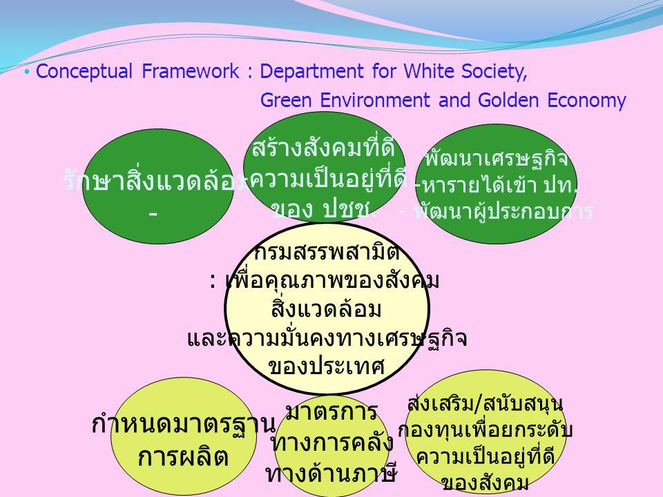 Conceptual Framework : Department for White Society, Green Environment and Golden Economy กรมสรรพสามิต : เพื่อคุณภาพของสังคม สิ่งแวดล้อม และความมั่นคงทางเศรษฐกิจ ของประเทศ กำหนดมาตรฐาน การผลิต ส่งเสริม / สนับสนุน กองทุนเพื่อยกระดับ ความเป็นอยู่ที่ดี ของสังคม รักษาสิ่งแวดล้อม - สร้างสังคมที่ดี - ความเป็นอยู่ที่ดี ของ ปชช.