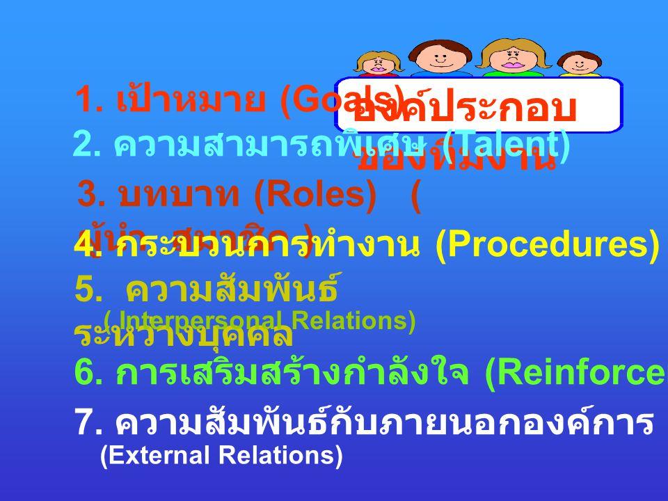 องค์ประกอบ ของทีมงาน 1. เป้าหมาย (Goals) 2. ความสามารถพิเศษ (Talent) 3. บทบาท (Roles) ( ผู้นำ สมาชิก ) 4. กระบวนการทำงาน (Procedures) 5. ความสัมพันธ์