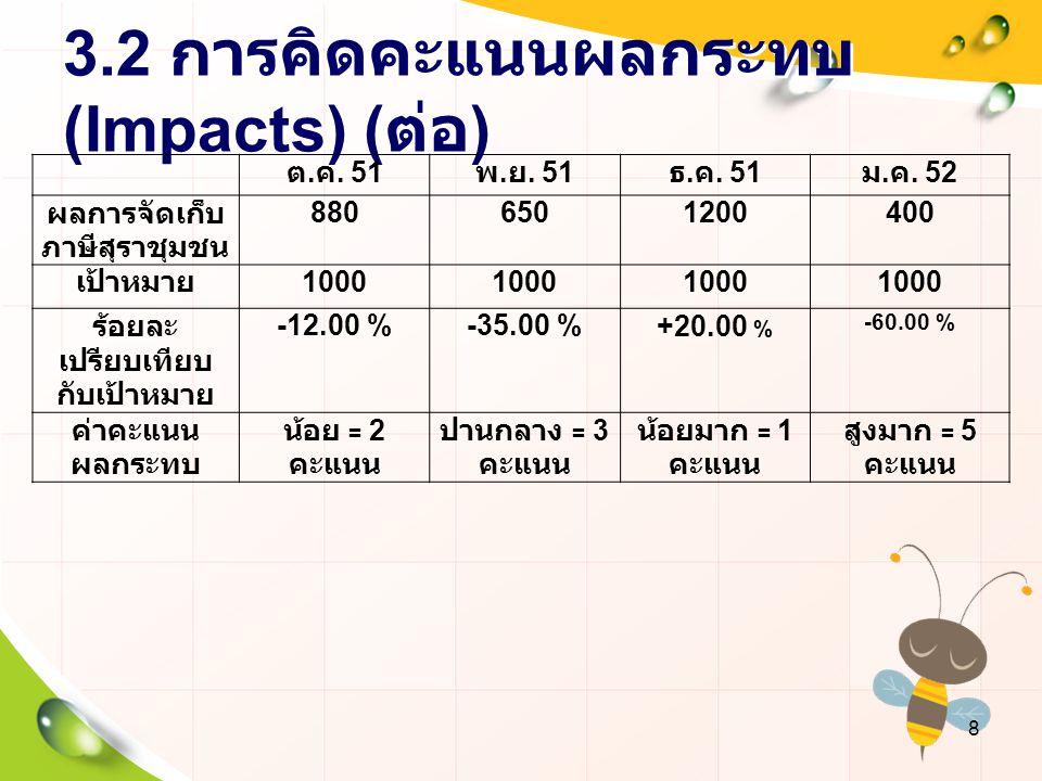 3.2 การคิดคะแนนผลกระทบ (Impacts) ( ต่อ ) ต. ค. 51 พ. ย. 51 ธ. ค. 51 ม. ค. 52 ผลการจัดเก็บ ภาษีสุราชุมชน 8806501200400 เป้าหมาย 1000 ร้อยละ เปรียบเทียบ