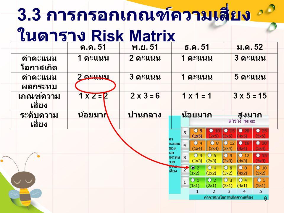 3.3 การกรอกเกณฑ์ความเสี่ยง ในตาราง Risk Matrix ต. ค. 51 พ. ย. 51 ธ. ค. 51 ม. ค. 52 ค่าคะแนน โอกาสเกิด 1 คะแนน 2 คะแนน 1 คะแนน 3 คะแนน ค่าคะแนน ผลกระทบ