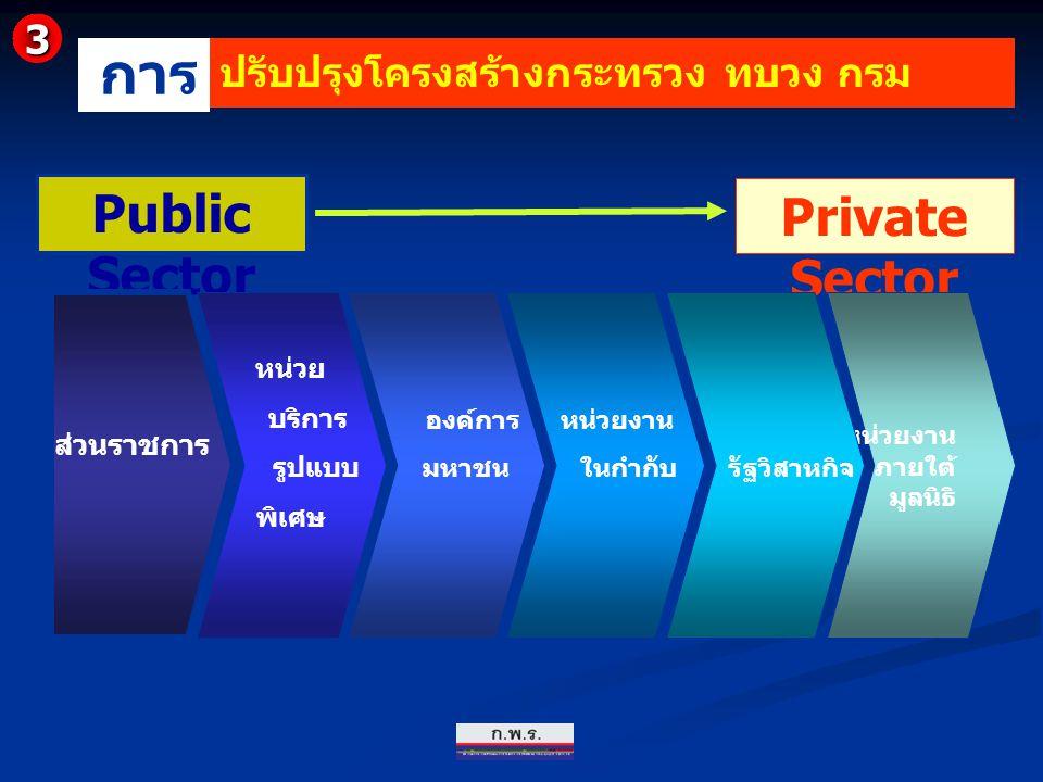 Public Sector Private Sector ส่วนราชการ หน่วย บริการ รูปแบบ พิเศษ องค์การ มหาชน หน่วยงาน ภายใต้ มูลนิธิ หน่วยงาน ในกำกับ รัฐวิสาหกิจ ปรับปรุงโครงสร้าง