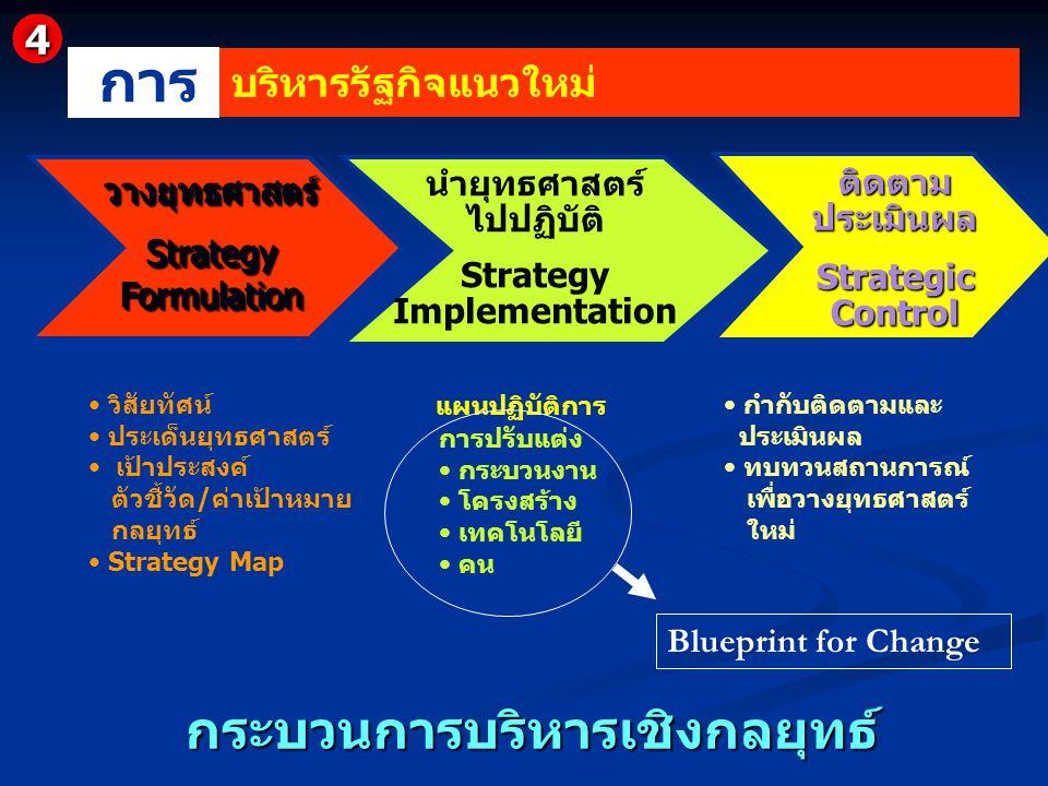 กระบวนการบริหารเชิงกลยุทธ์ กระบวนการบริหารเชิงกลยุทธ์ วางยุทธศาสตร์ Strategy Formulation วางยุทธศาสตร์ นำยุทธศาสตร์ ไปปฏิบัติ Strategy Implementation