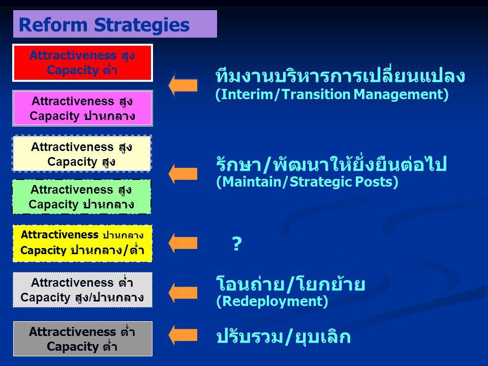ทีมงานบริหารการเปลี่ยนแปลง (Interim/Transition Management) Attractiveness สูง Capacity ต่ำ รักษา/พัฒนาให้ยั่งยืนต่อไป (Maintain/Strategic Posts) โอนถ่