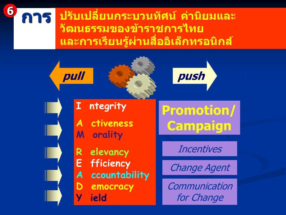 เก่าใหม่ I ntegrity A ctiveness M orality R elevancy E fficiency A ccountability D emocracy Y ield pushpull Change Agent Communication for Change Ince