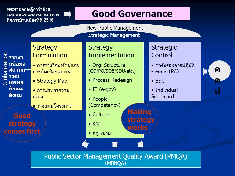Strategy Formulation การวางวิสัยทัศน์และ การคิดเชิงกลยุทธ์ Strategy Map การบริหารความ เสี่ยง วางแผนโครงการ Strategy Implementation Org. Structure (GO/