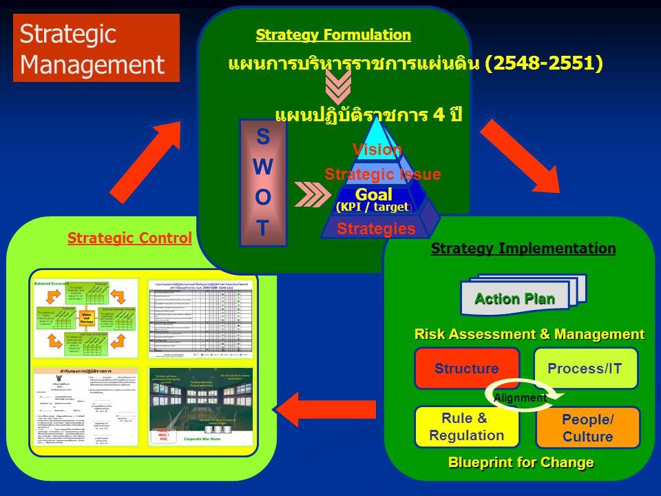 Strategy Formulation Strategy Implementation SWOTSWOT Action Plan Vision Strategic Issue Goal (KPI / target ) Strategies แผนปฏิบัติราชการ 4 ปี แผนการบ