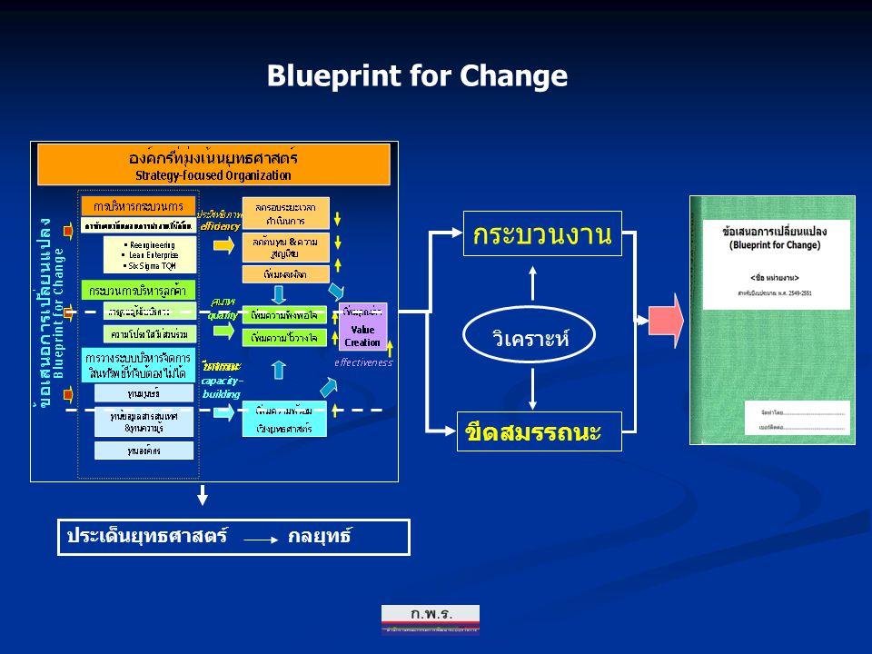 Blueprint for Change กระบวนงาน ขีดสมรรถนะ วิเคราะห์ ประเด็นยุทธศาสตร์ กลยุทธ์