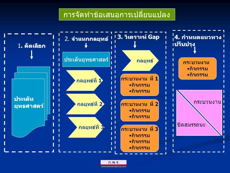 การจัดทำข้อเสนอการเปลี่ยนแปลง ประเด็น ยุทธศาสตร์ กลยุทธ์ที่ 1 กลยุทธ์ที่ 2 กลยุทธ์ที่ 3 กระบวนงาน ที่ 1 กิจกรรม กลยุทธ์ กระบวนงาน ที่ 2 กิจกรรม กระบวน