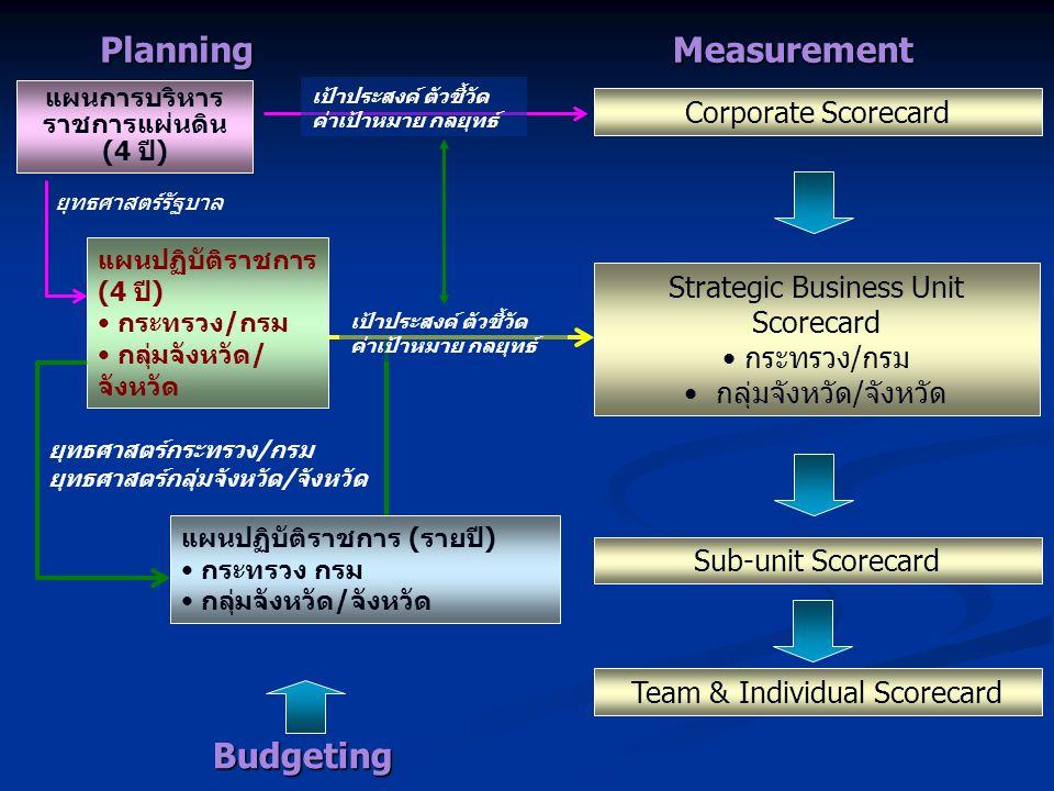 แผนการบริหาร ราชการแผ่นดิน (4 ปี) Corporate Scorecard แผนปฏิบัติราชการ (4 ปี) กระทรวง/กรม กลุ่มจังหวัด/ จังหวัด Strategic Business Unit Scorecard กระท