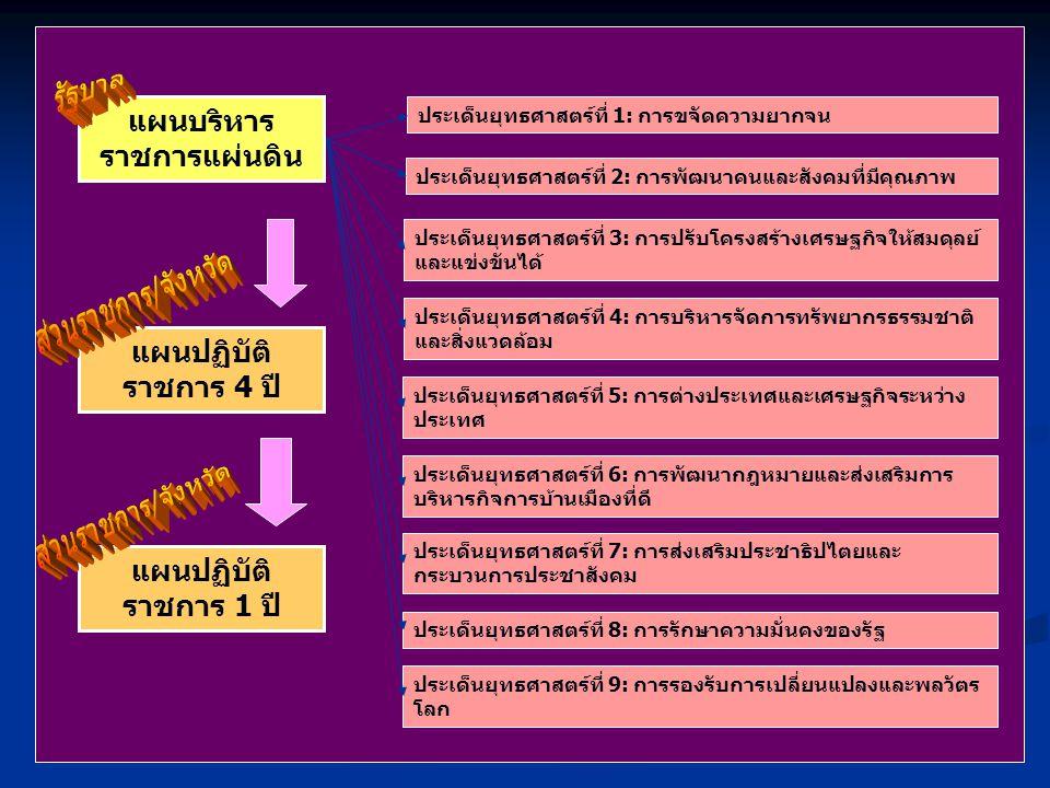 เก่าใหม่ I ntegrity A ctiveness M orality R elevancy E fficiency A ccountability D emocracy Y ield pushpull Change Agent Communication for Change Incentives Promotion/ Campaign ปรับเปลี่ยนกระบวนทัศน์ ค่านิยมและ วัฒนธรรมของข้าราชการไทย และการเรียนรู้ผ่านสื่ออิเล็กทรอนิกส์ การ6