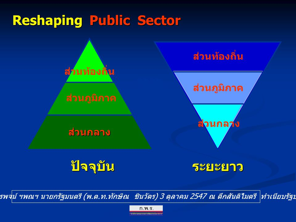 Public Sector Private Sector ส่วนราชการ หน่วย บริการ รูปแบบ พิเศษ องค์การ มหาชน หน่วยงาน ภายใต้ มูลนิธิ หน่วยงาน ในกำกับ รัฐวิสาหกิจ ปรับปรุงโครงสร้างกระทรวง ทบวง กรม 3 การ