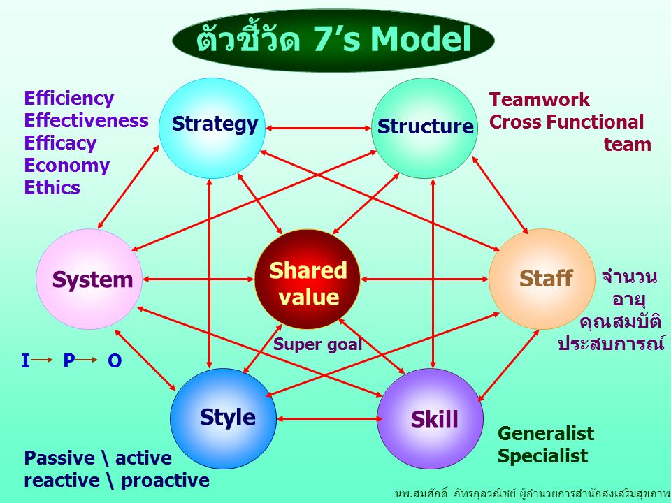 Teamwork Cross Functional team I P O Passive \ active reactive \ proactive Super goal Generalist Specialist จำนวน อายุ คุณสมบัติ ประสบการณ์ Efficiency