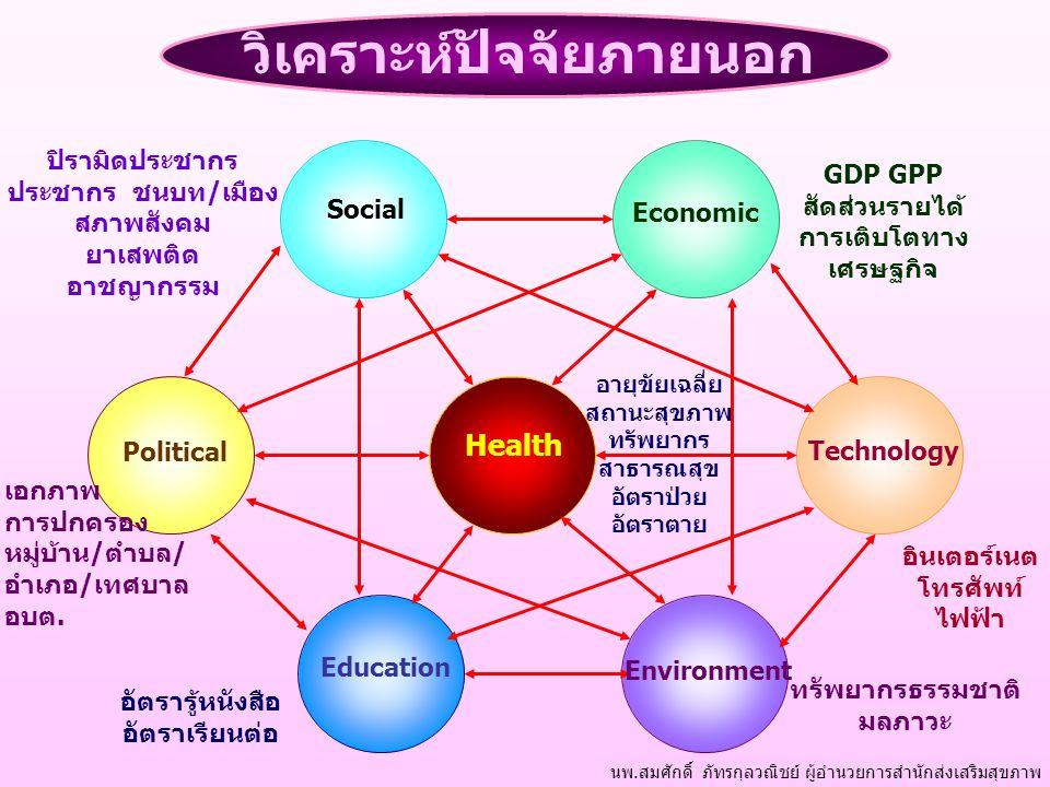 Political Education Environment Health Social Economic Technology นพ.สมศักดิ์ ภัทรกุลวณิชย์ ผู้อำนวยการสำนักส่งเสริมสุขภาพ วิเคราะห์ปัจจัยภายนอก ปิราม