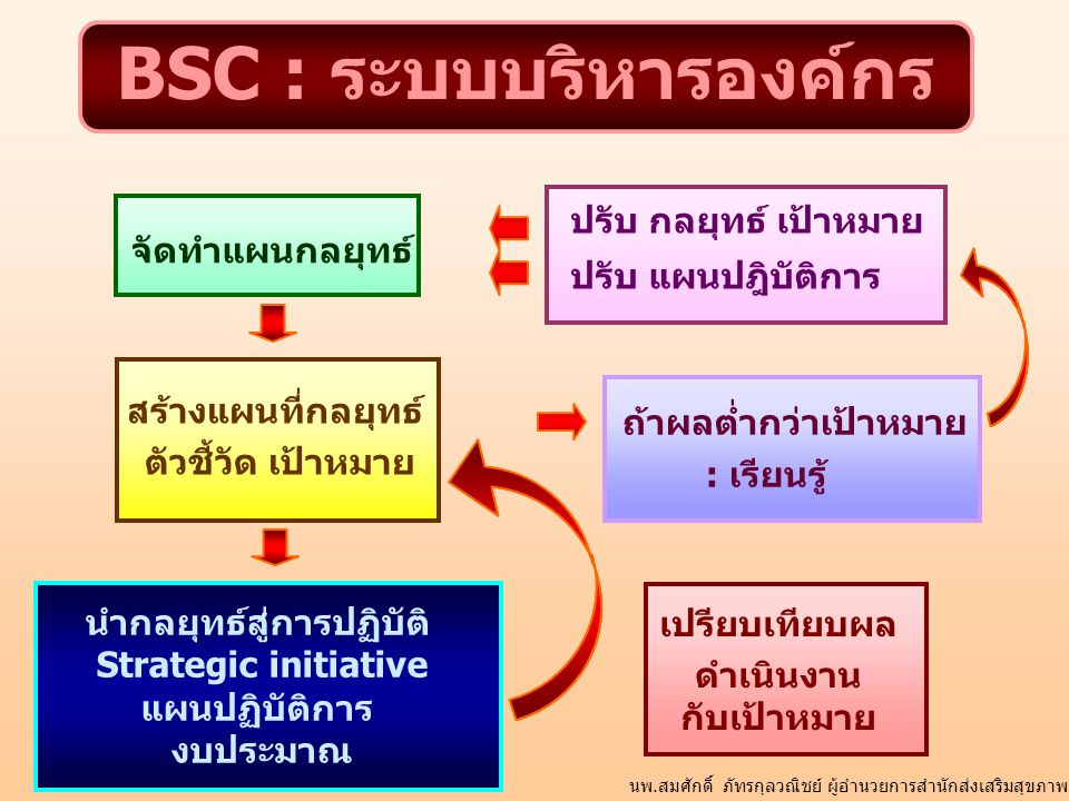 BSC : ระบบบริหารองค์กร จัดทำแผนกลยุทธ์ เปรียบเทียบผล ดำเนินงาน กับเป้าหมาย สร้างแผนที่กลยุทธ์ ตัวชี้วัด เป้าหมาย ถ้าผลต่ำกว่าเป้าหมาย : เรียนรู้ นำกลย