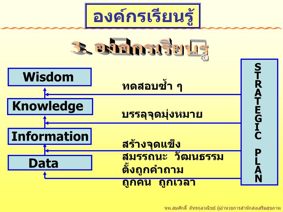 Wisdom Knowledge Information Data STRATEGICPLANSTRATEGICPLAN ทดสอบซ้ำ ๆ บรรลุจุดมุ่งหมาย สร้างจุดแข็ง สมรรถนะ วัฒนธรรม ตั้งถูกคำถาม ถูกคน ถูกเวลา องค์