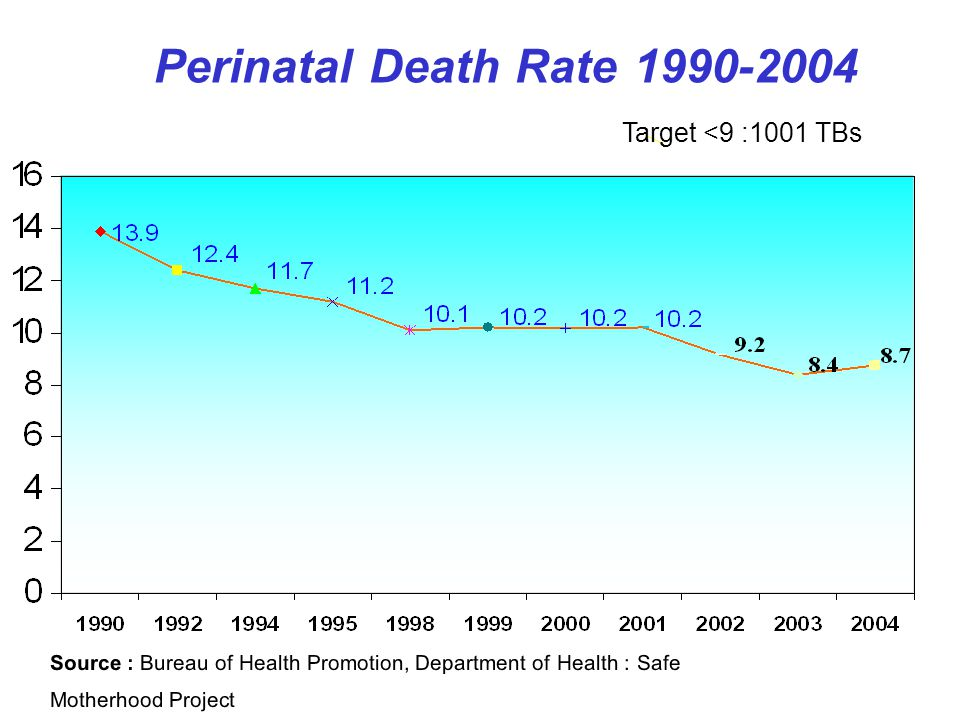 Source : Bureau of Health Promotion, Department of Health : Safe Motherhood Project Perinatal Death Rate 1990-2004 Target <9 :1001 TBs