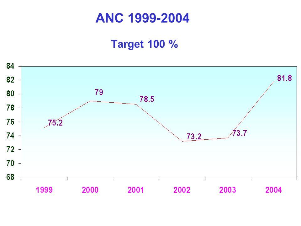 ANC 1999-2004 Target 100 %