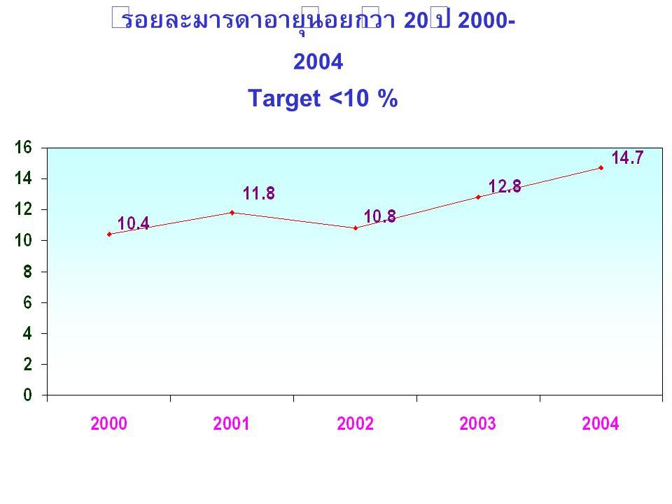 ร้อยละมารดาอายุน้อยกว่า 20 ปี 2000- 2004 Target <10 %