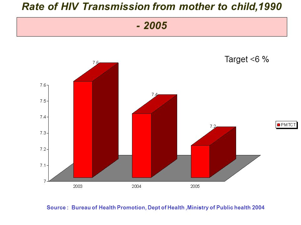 Rate of HIV Transmission from mother to child,1990 - 2005 Source : Bureau of Health Promotion, Dept of Health,Ministry of Public health 2004 Target <6