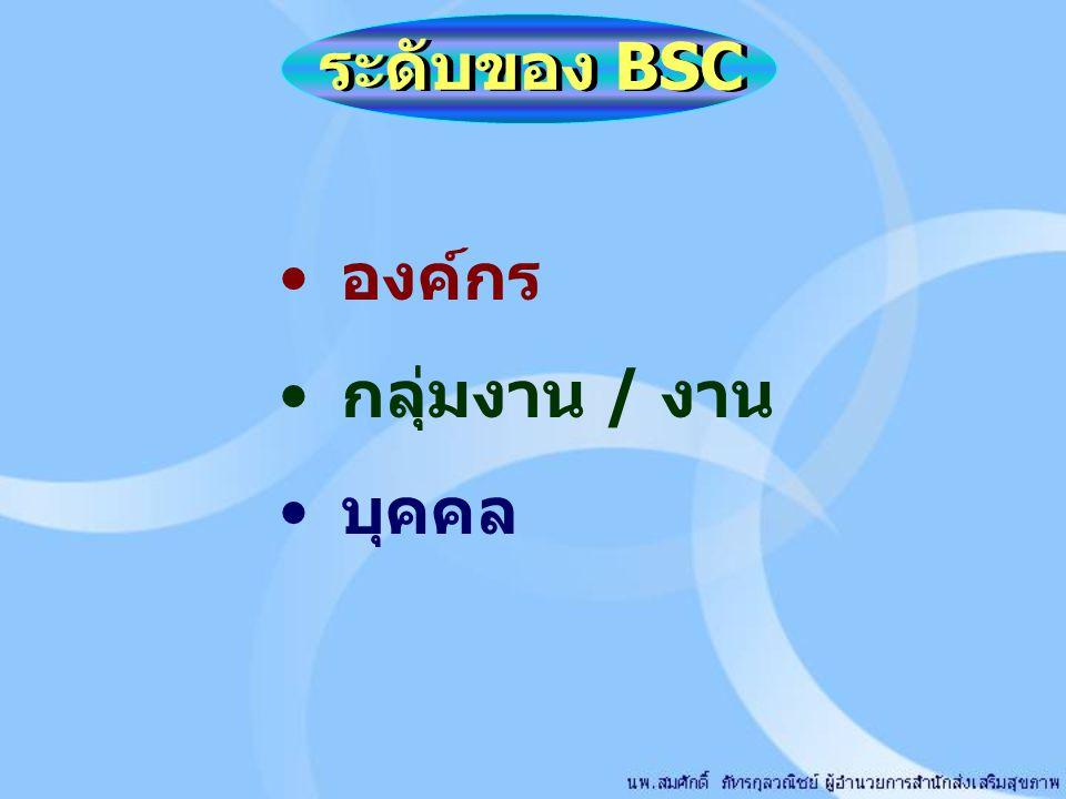ระดับของ BSC องค์กร กลุ่มงาน / งาน บุคคล
