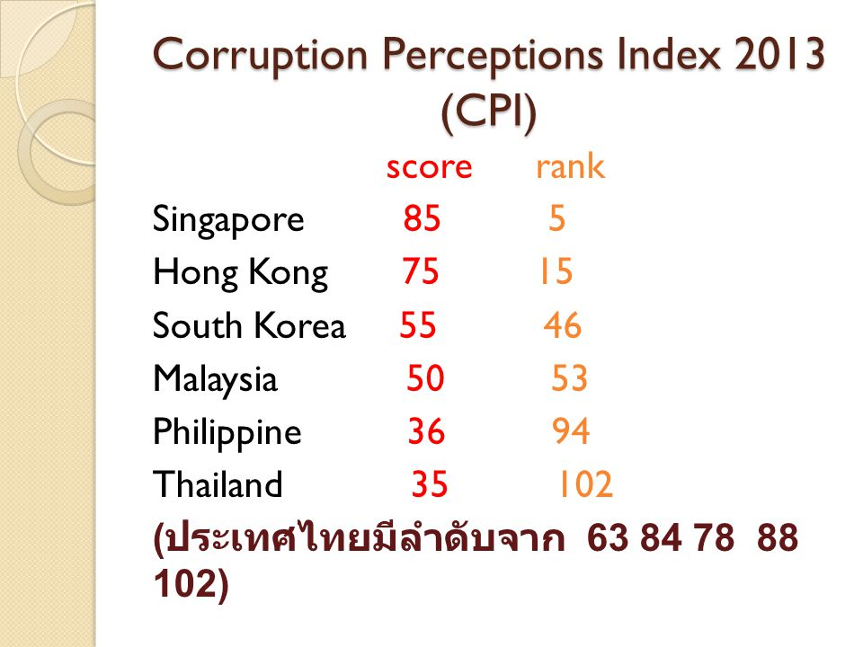 Corruption Perceptions Index 2013 (CPI) score rank Singapore 85 5 Hong Kong 75 15 South Korea 55 46 Malaysia 50 53 Philippine 36 94 Thailand 35 102 (